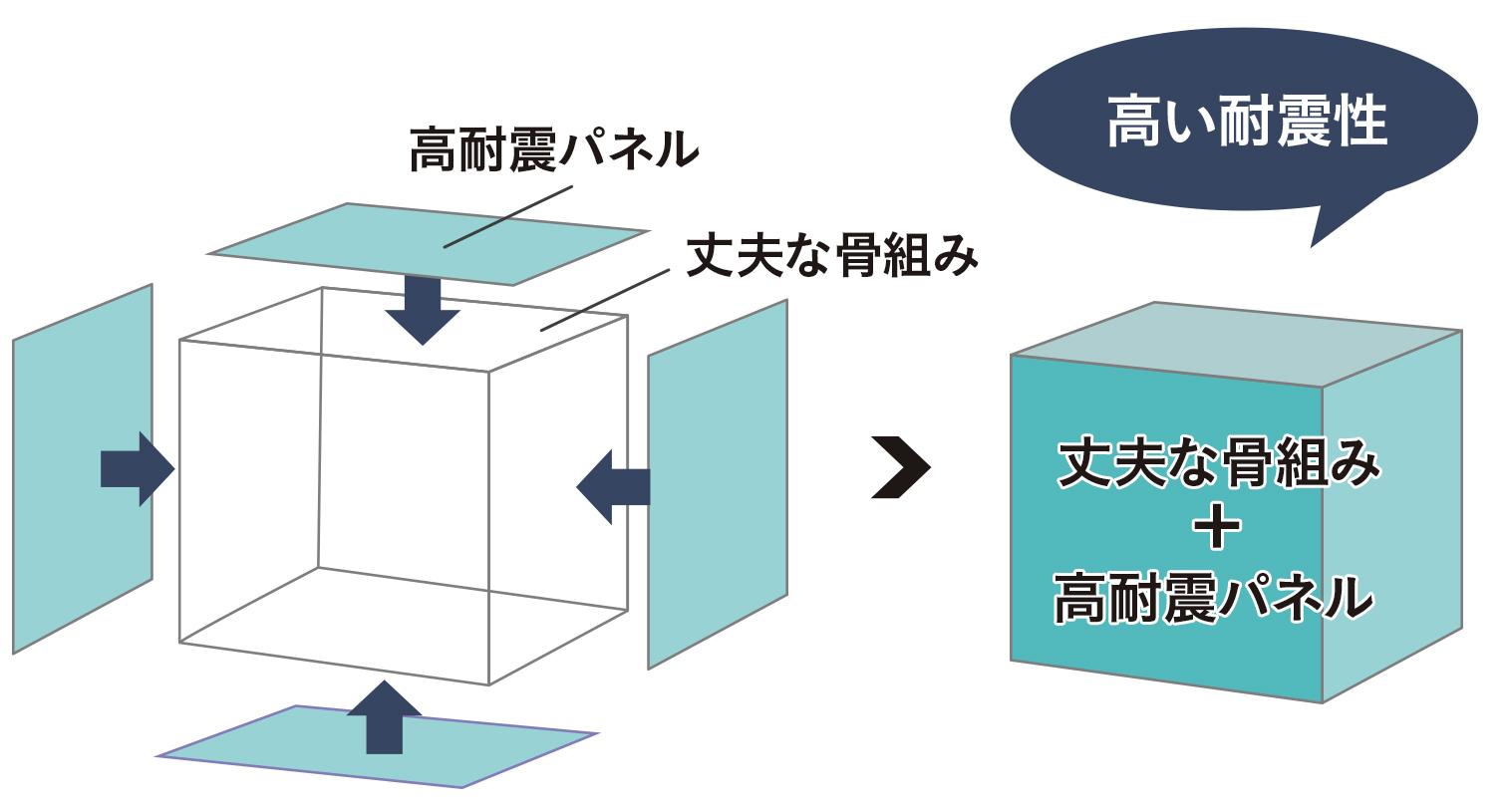 丈夫な骨組み+高耐震パネルの説明イラスト